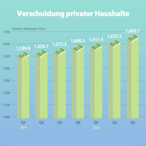 Verschuldung privater Haushalte