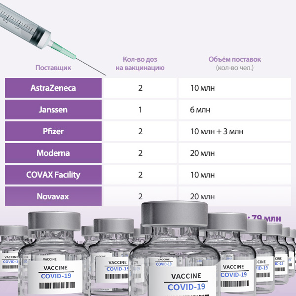 Поставки вакцин против COVID-19 в РК