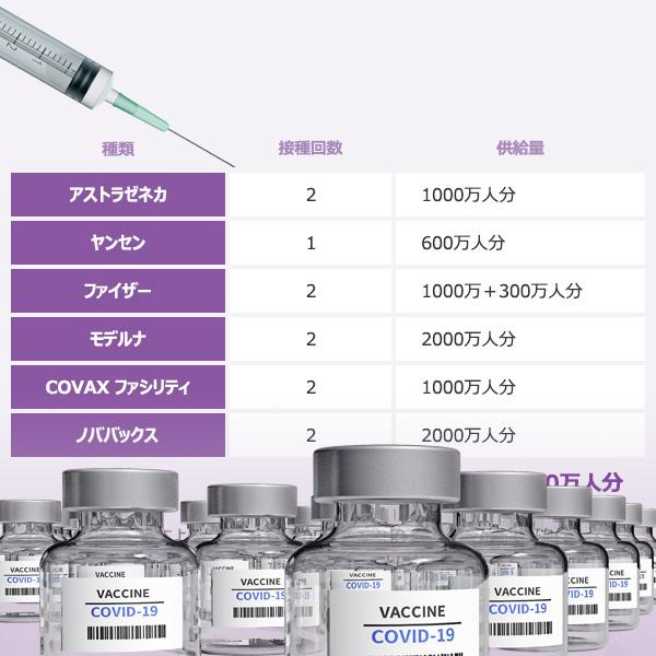 新型コロナウイルス・ワクチンの各社供給量と接種回数