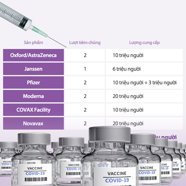 Lịch trình cung cấp và tiêm chủng vắc-xin COVID-19 tại Hàn Quốc
