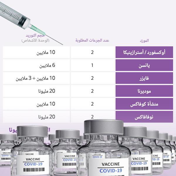 جدول إمدادات لقاحات كورونا إلى كوريا وعملية التطعيم