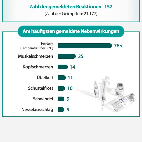 152 Fälle von Nebenwirkungen und Reaktionen nach Corona-Impfung