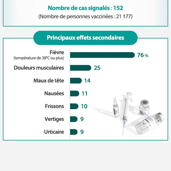 Vaccination anti-COVID : 152 cas d'effets secondaires signalés