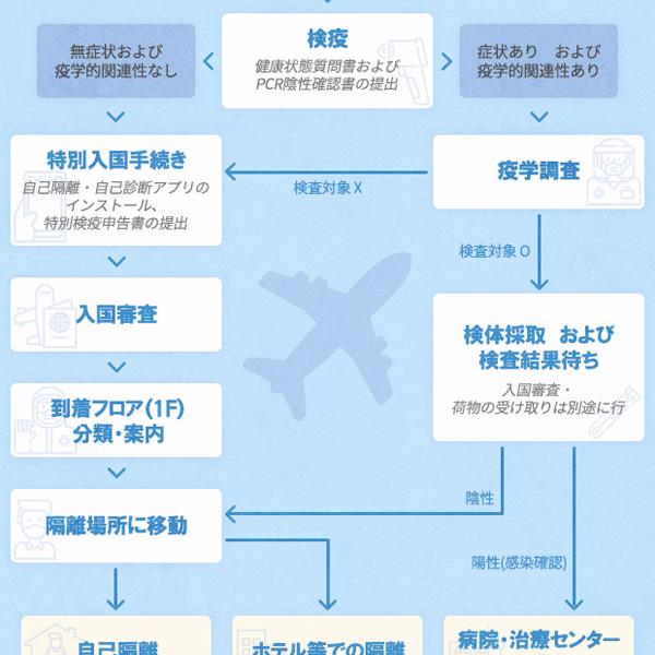 仁川空港での検疫検査手続きの案内