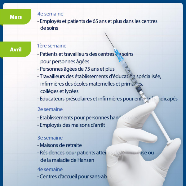 Plan de vaccination anti-COVID au 2e trimestre
