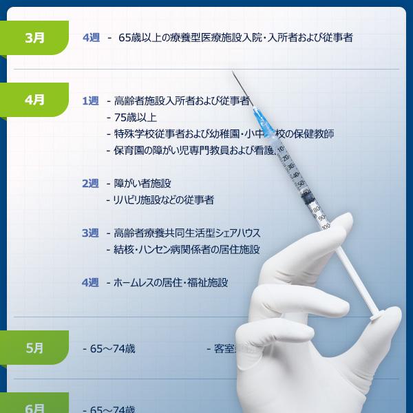 新型コロナの予防接種に関する施行計画(第2四半期)