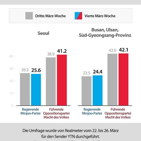 Zustimmung für Parteien vor April-Nachwahlen