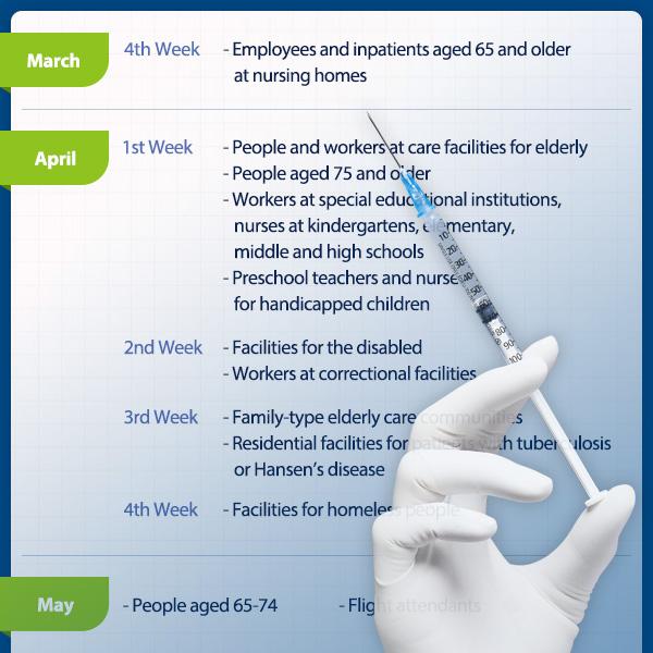 新型疫苗接种第二季度执行计划
