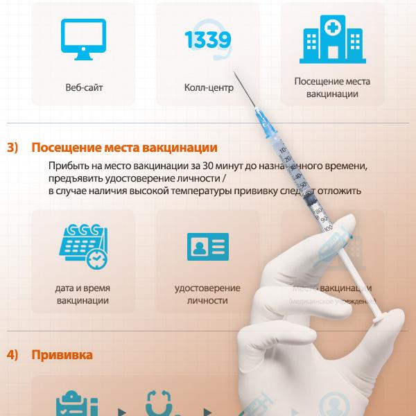Процесс вакцинации от COVID-19
