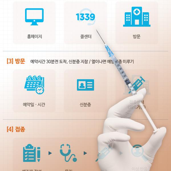 코로나19 예방접종 과정