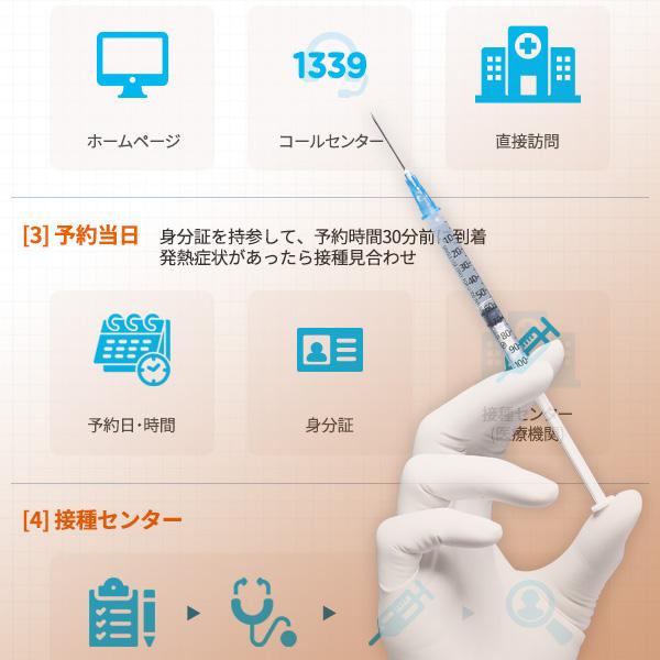 新型コロナワクチン接種の手順