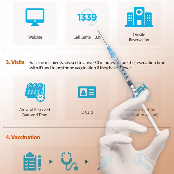 新冠病毒预防接种程序