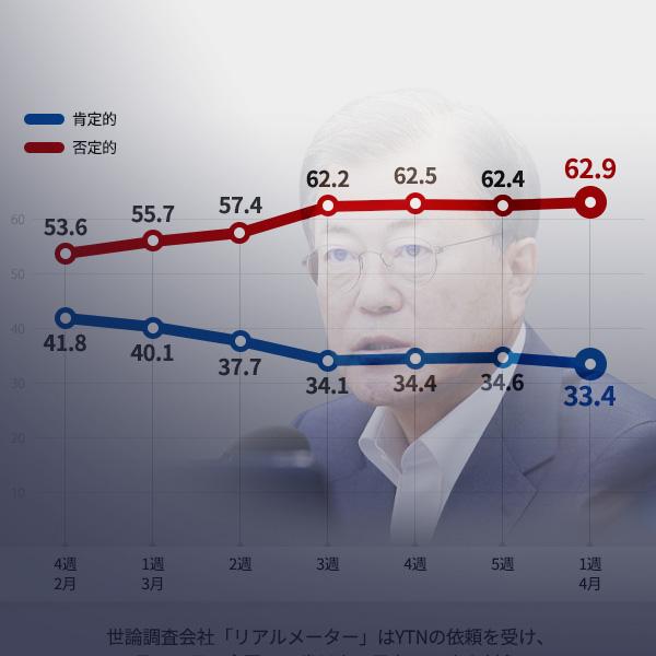 文在寅大統領の国政運営に対する支持率の推移