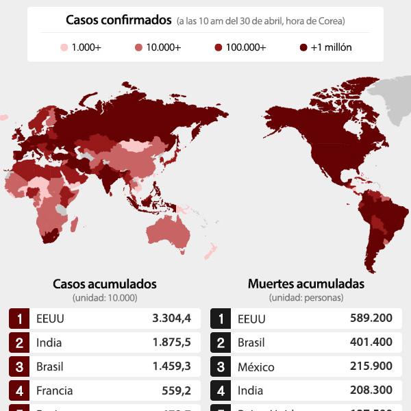 Incidencia global de COVID-19