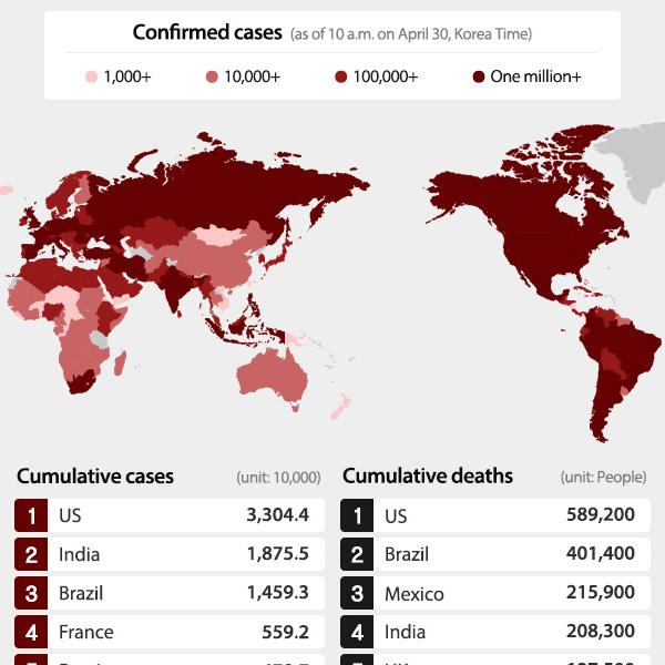 世界新冠病毒疫情现况