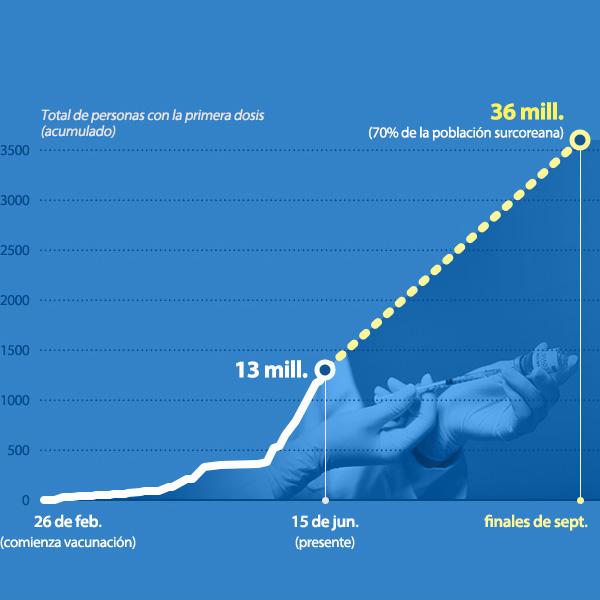 Corea del Sur logra objetivo de 13 millones de vacunados