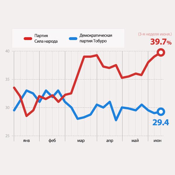 Уровень поддержки политических партий