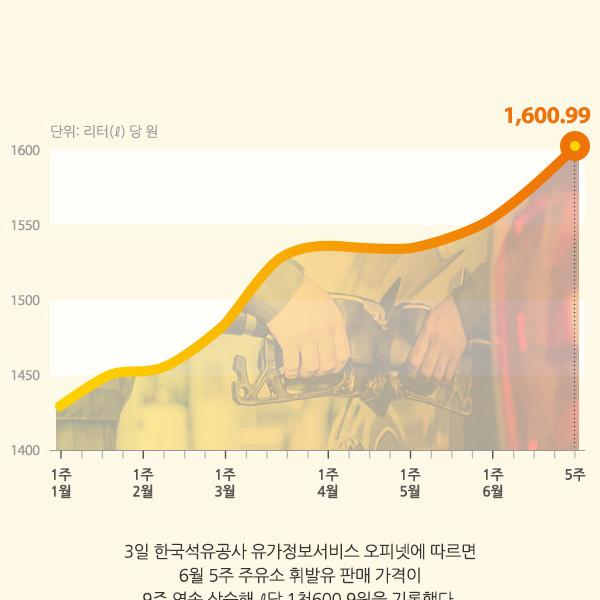전국 주유소 휘발유 평균가 추이