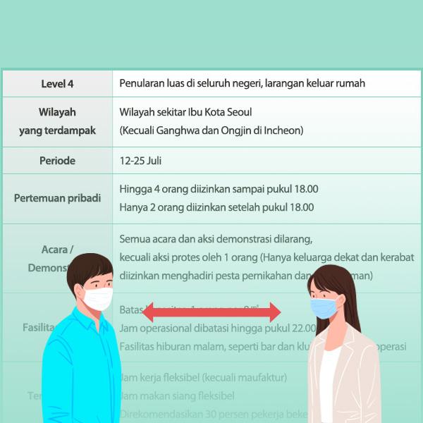 Aturan Jaga Jarak Sosial Level 4 di Wilayah Ibu Kota