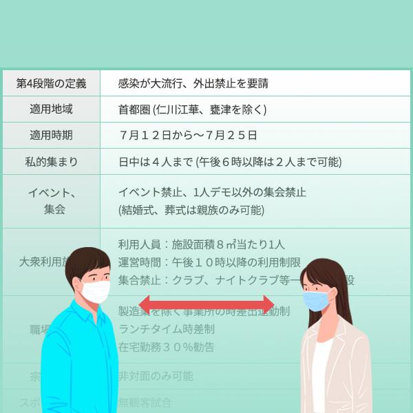 首都圏で「社会的距離の確保」措置第4段階を施行