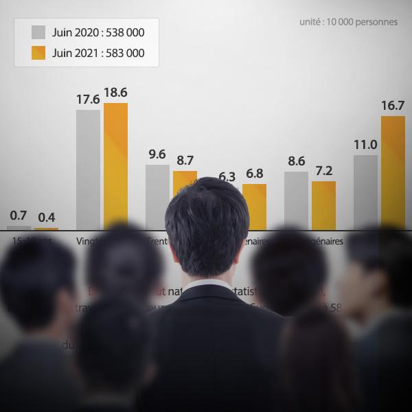 Nombre de travailleurs découragés par tranche d'âge