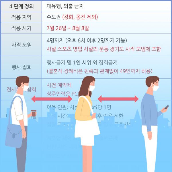 수도권 거리두기 4단계 연장 시행 및 변동 사항