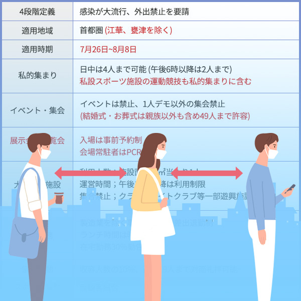 首都圏での「社会的距離の確保」措置第4段階の延長実施と変更内容