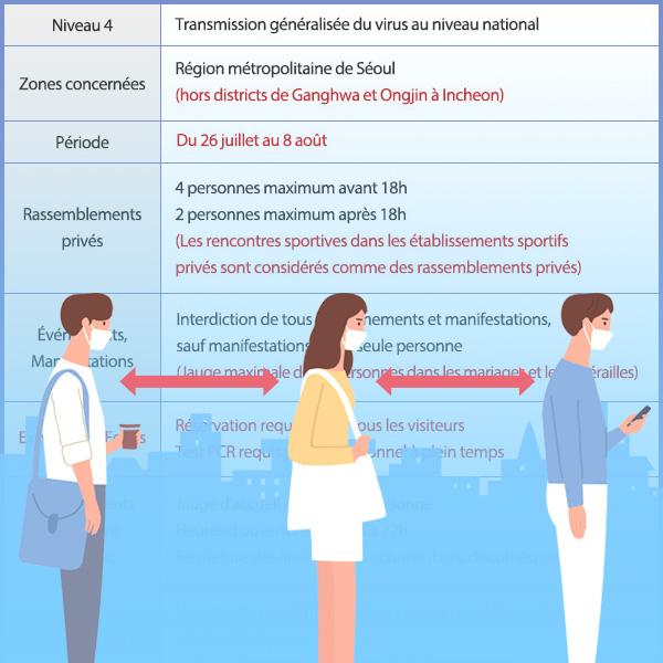 Révision du niveau 4 de distanciation sociale dans la région métropolitaine