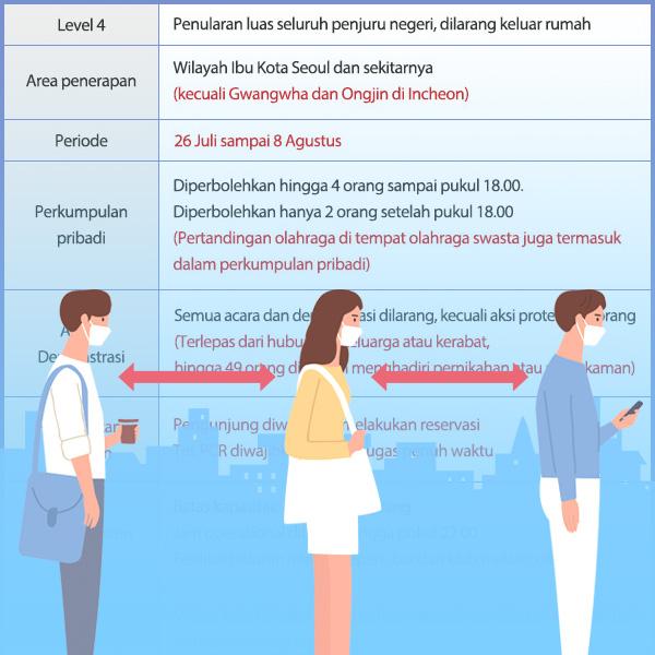 Revisi dalam Aturan Jaga Jarak Sosial Level 4 di Area Ibu Kota