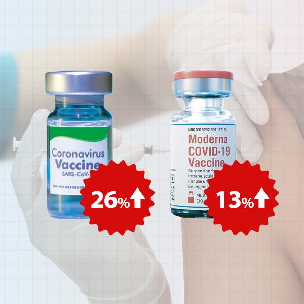 ファイザー製とモデルナ製のワクチン、価格を引き上げ