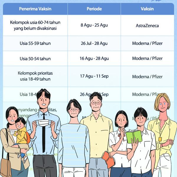 Rencana Vaksinasi COVID-19 untuk Agustus, September