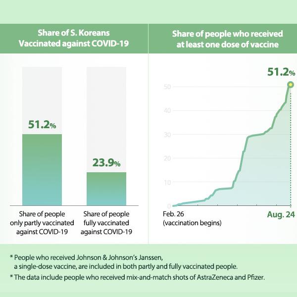 COVID-19 Vaccination in S. Korea