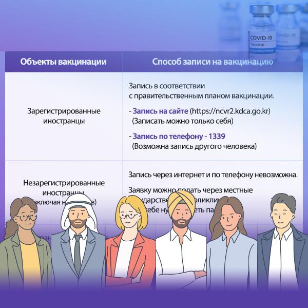 Вакцинирование от COVID-19 иностранцев, проживающих в РК