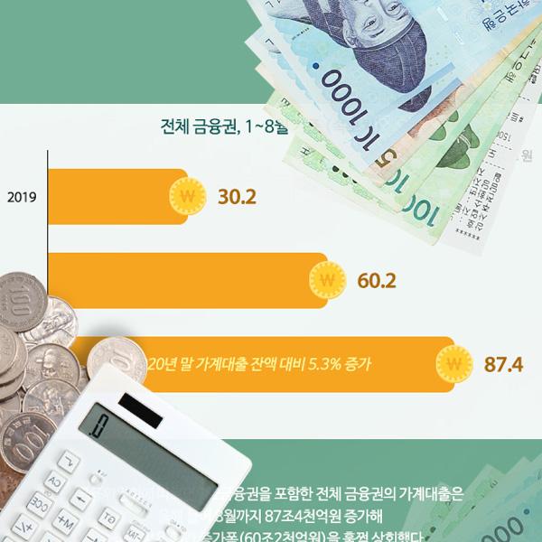 가계대출 증가액 추이