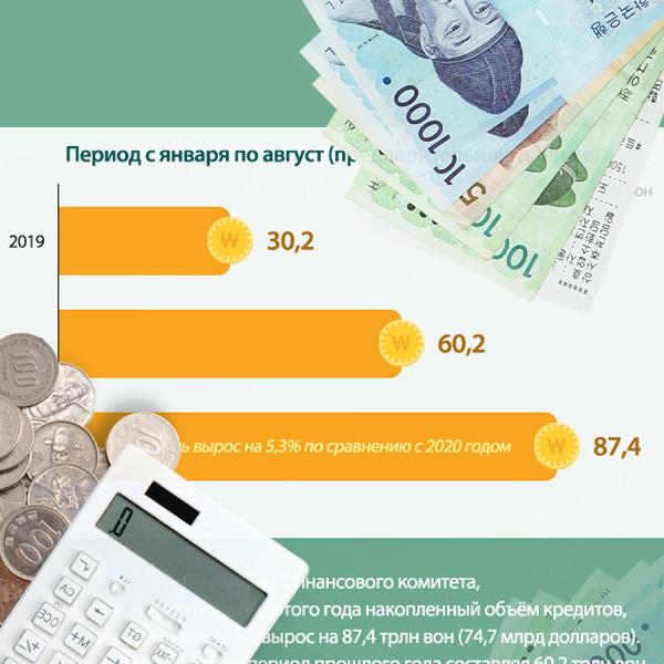 Рост задолженностей домохозяйств