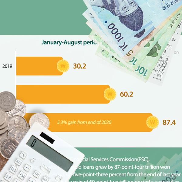 韩国家庭贷款增幅走势