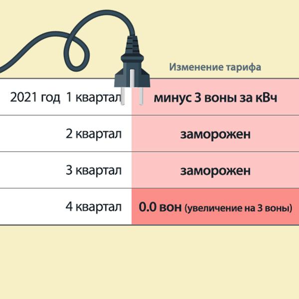 Повышение тарифов на электроэнергию