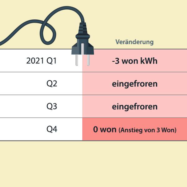 Strompreisanstieg
