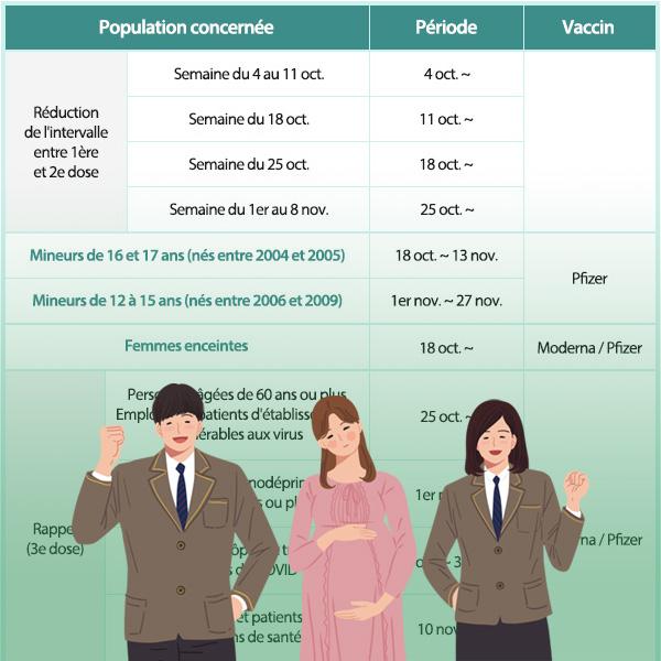 Plan de vaccination anti-COVID au 4e trimestre