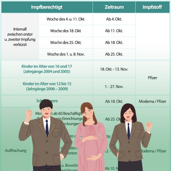 Impfplan für das vierte Quartal
