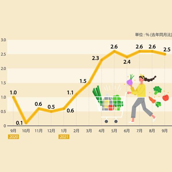 消費者物価指数上昇幅の推移