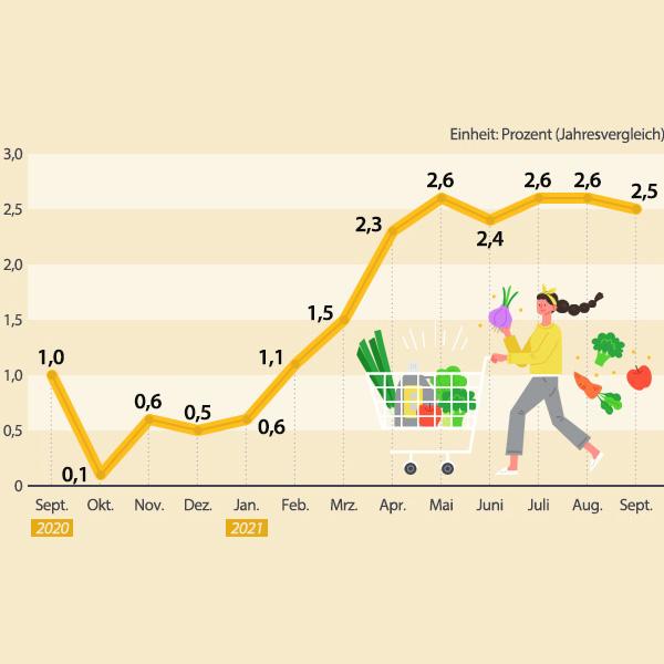 Verbraucherpreise in Südkorea