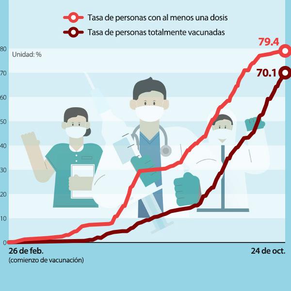 Corea supera el 70% de totalmente vacunados