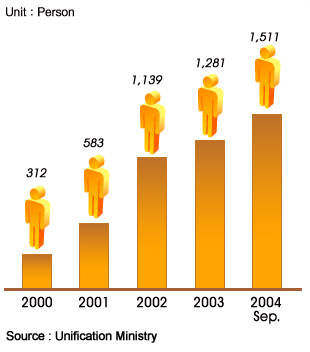 Le nombre de réfugiés nord-coréens