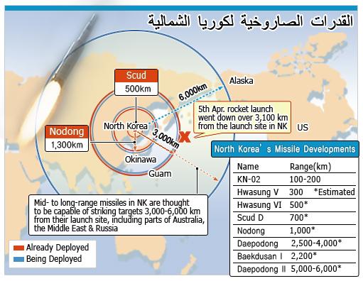 القدرات الصاروخية لكوريا الشمالية