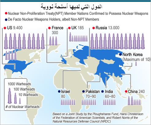 الدول التي لديها أسلحة نووية