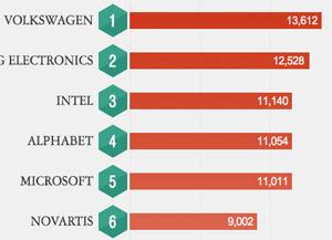 全球企业R&D投资排名