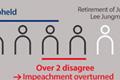 总统弹劾审判的宪法裁判所八名审判官体制