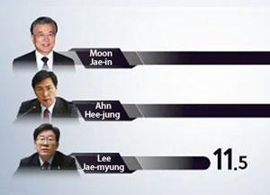 KBS-韩联社大选支持率舆论调查