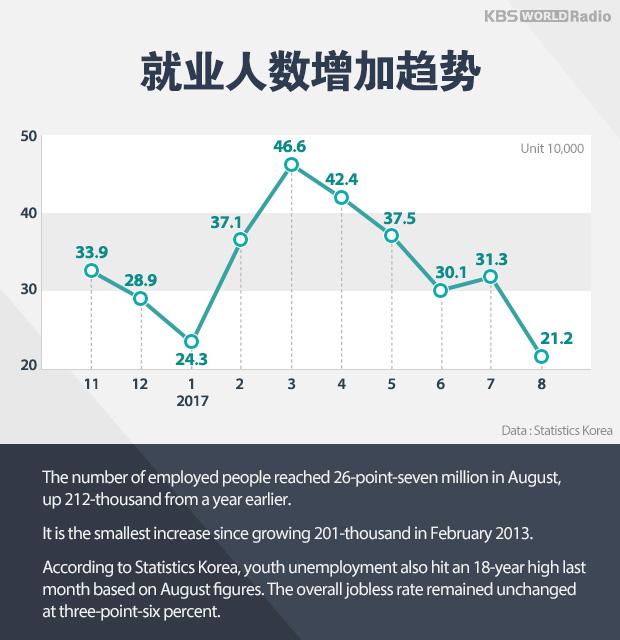 就业人数增加趋势